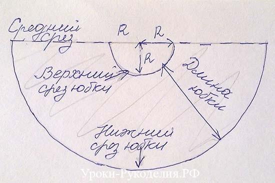 схема юбки по кругу